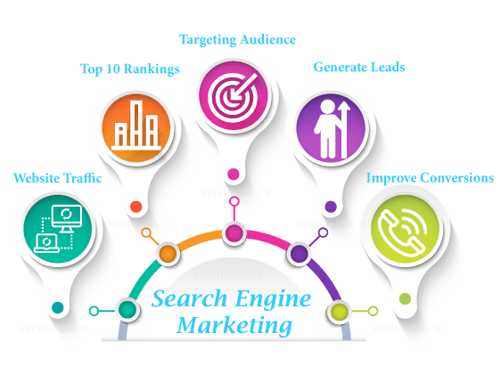 Search Engine Marketing Services In Chennai