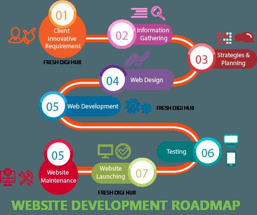 Website Design & Development Services in Chennai