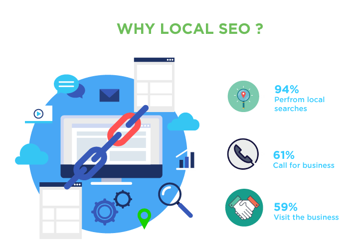 Why Local SEO services for your business?