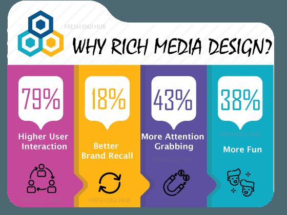 Rich Media Design services in chennai
