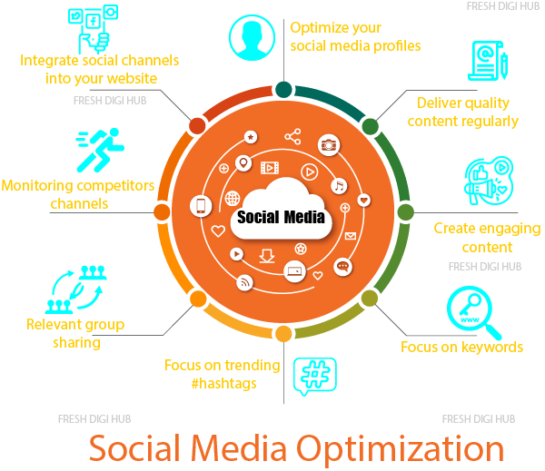 Social Media Optimization SMO services in Chennai