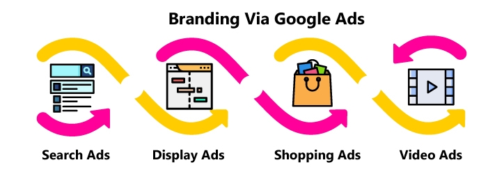 Branding through Google Ads