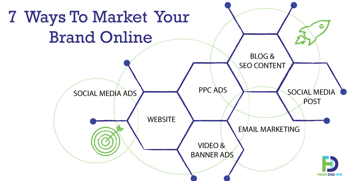 why online marketing is crucial for branding
