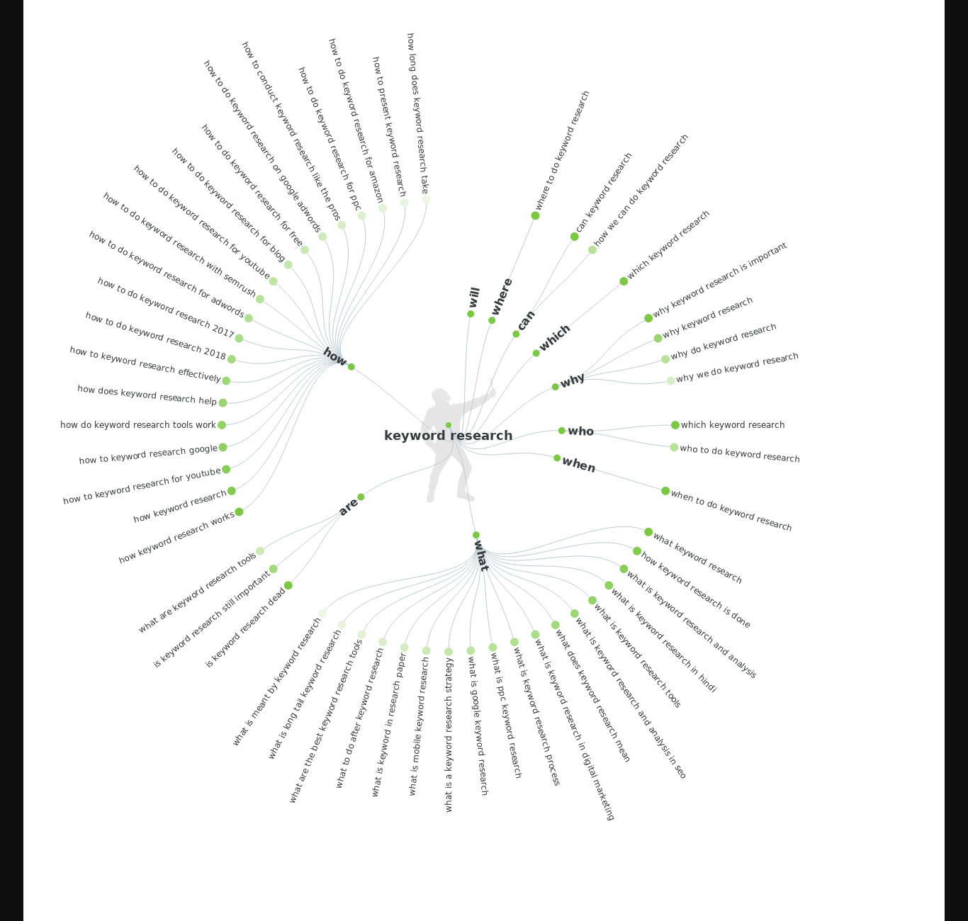 answerthepublic tool for question related keywords