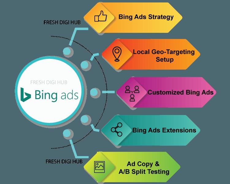 Bing & yahoo ads
