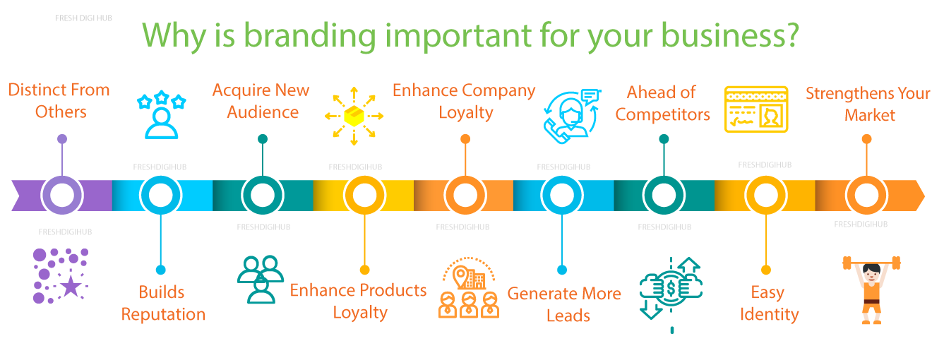 Branding services in Chennai