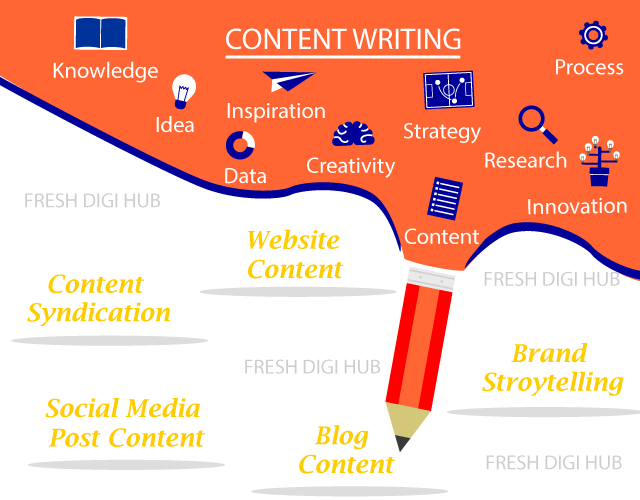 CONTENT CREATION & WRITING SERVICES