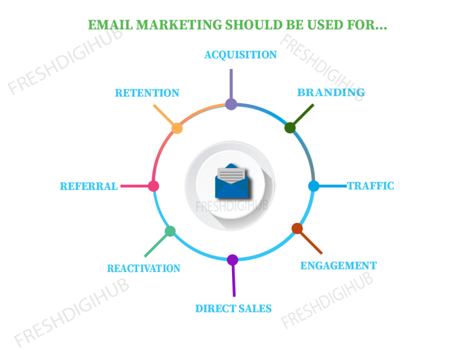Email Marketing Services In Chennai