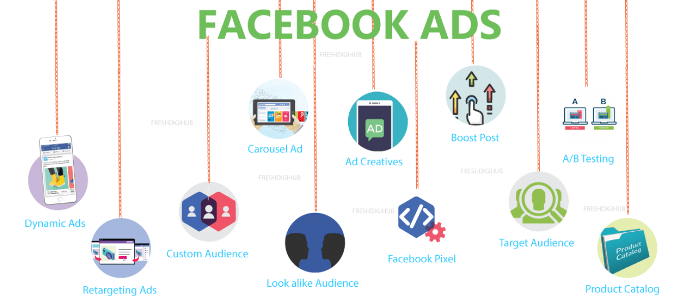why Facebook ads is important for your business?