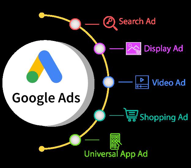 Google Ads - Search Engine Marketing