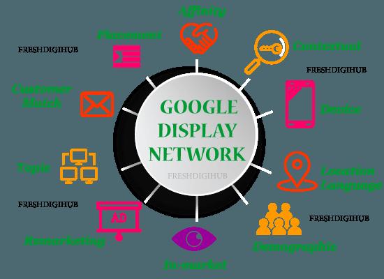 Google Display Ads Network - Search Engine Marketing