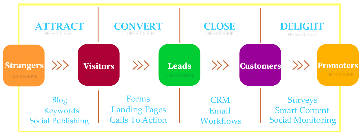 Lead Generation Services in Chennai