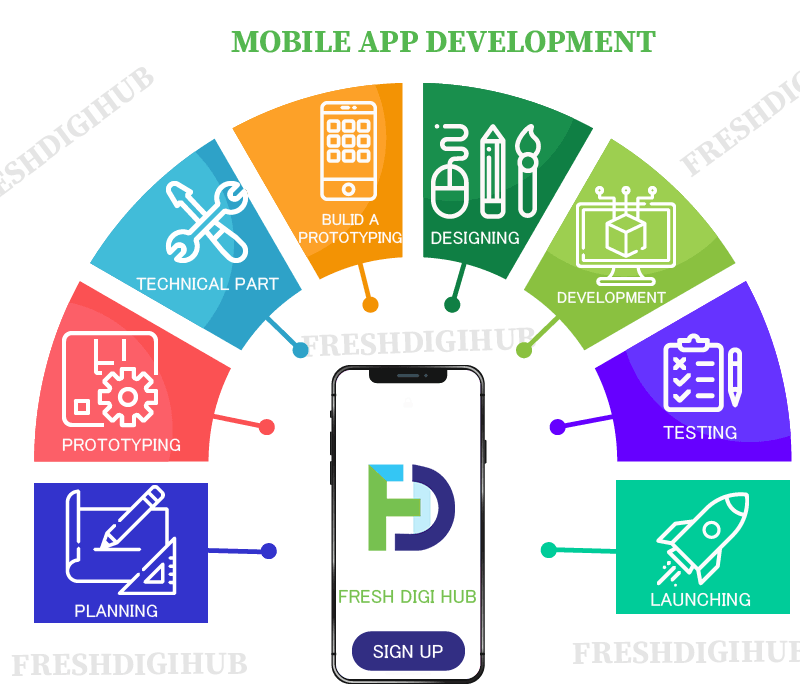 Mobile App Development Services In Chennai