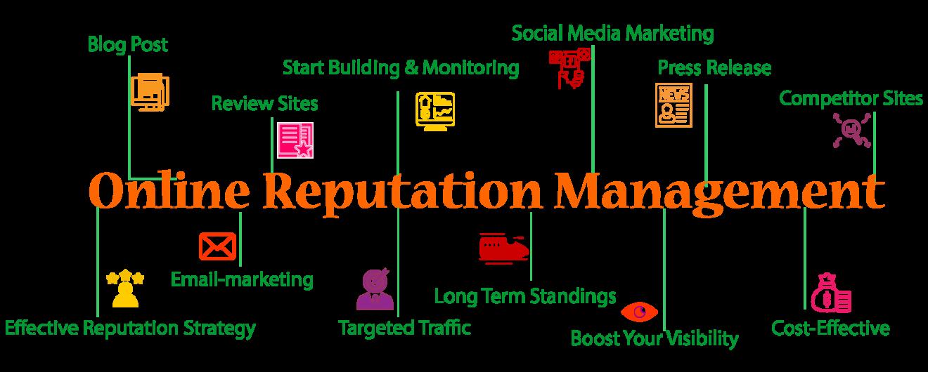 Online Reputation Management ORM
