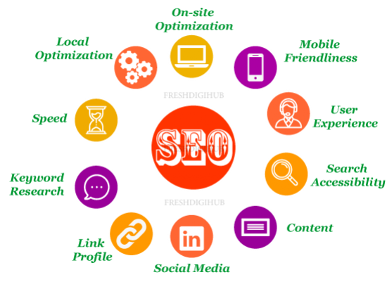 Search Engine Optimization (SEO) services in Chennai