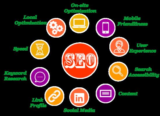 Search Engine Optimization (SEO) services in Chennai