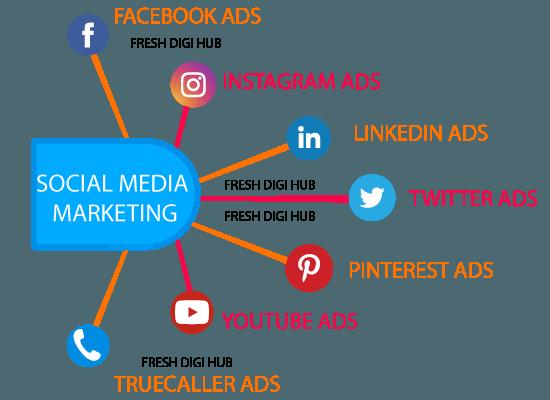 Social Media Marketing SMM services in chennai