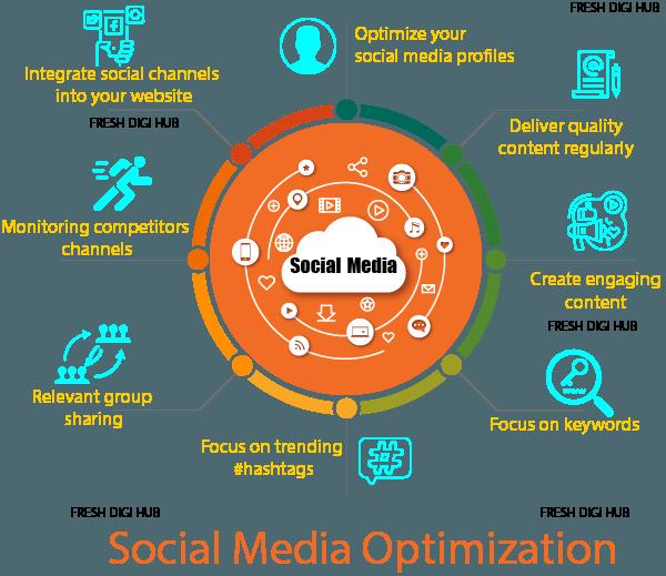 Social Media Optimization SMO services in Chennai