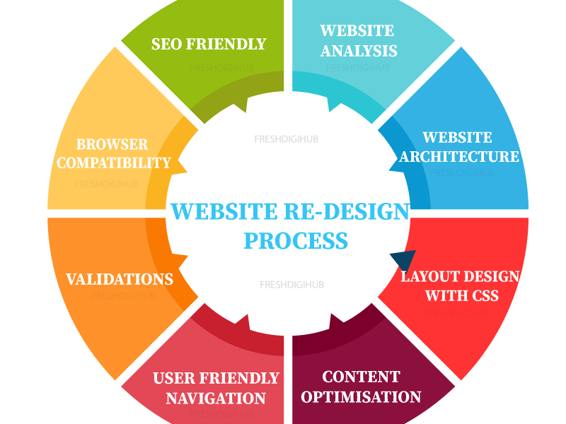 Website Redesigning Services & Website Redesign Process
