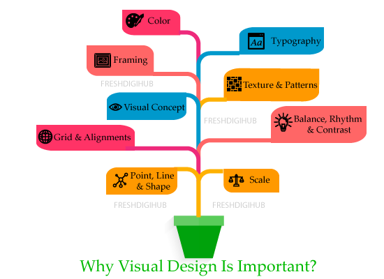 Why visual design is more important