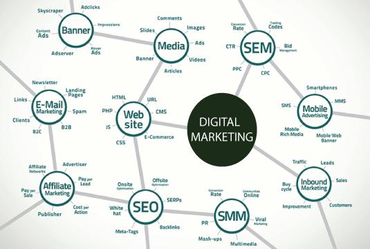 digital marketing services in chennai - Fresh Digi Hub