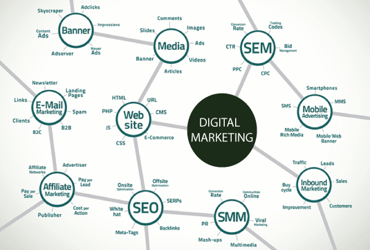 digital marketing services in chennai - Fresh Digi Hub
