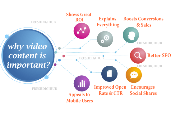 why video content is important